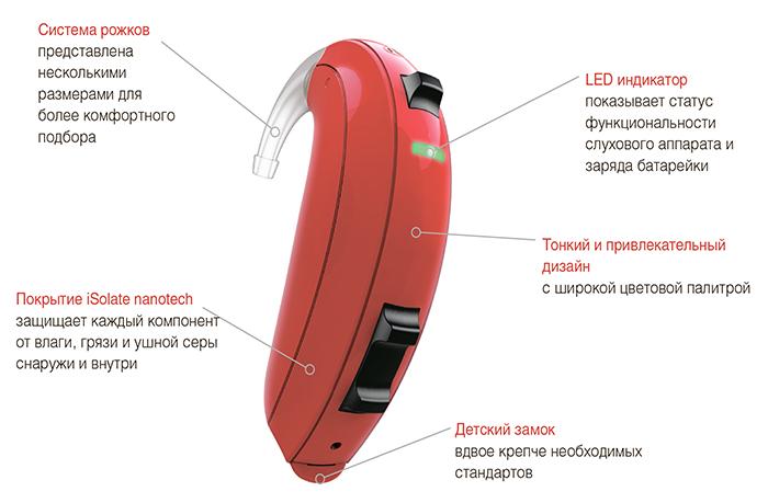 Представляем слуховые аппараты ReSound Up Smart